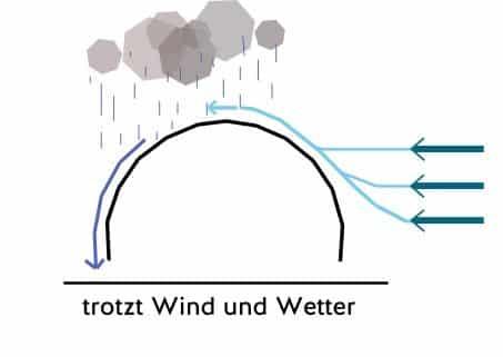 05-trotzt-wind-und-wetter